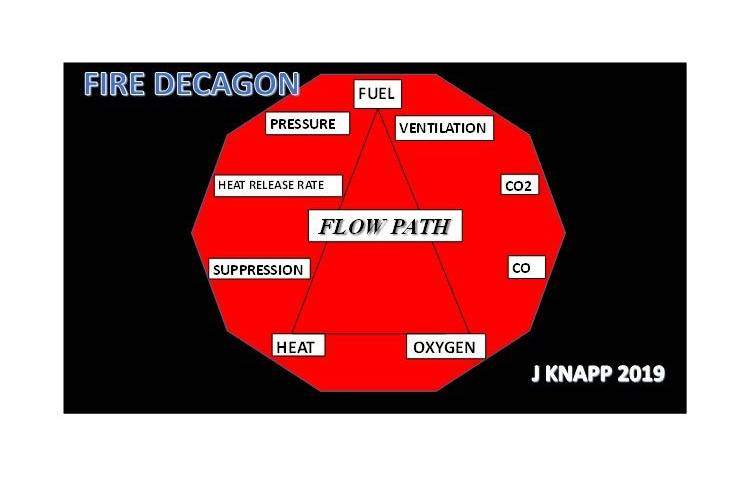 The Fire Decagon and Fire Behavior